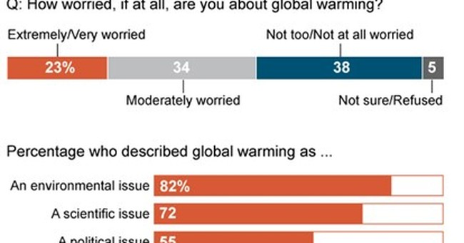 As scientists worry about warming world, US public doesn't