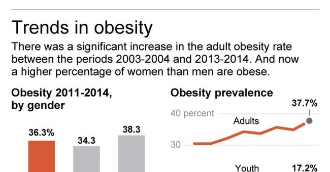 Obesity still rising among US adults, women overtake men