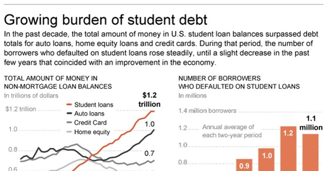 Lenders taking more borrowers to court over student loans