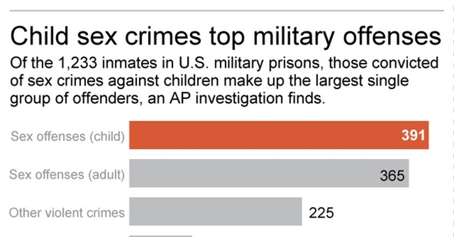 Opaque military justice system shields child sex abuse cases