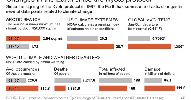 Earth is a wilder, warmer place since last climate deal made