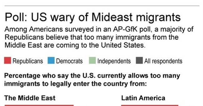 AP Poll: Republicans wary of immigration from Middle East