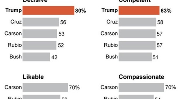 AP-GfK Poll: High marks for Trump on decisiveness