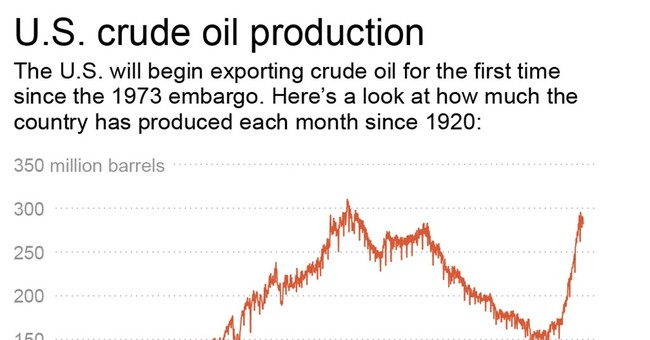 AP EXPLAINS: Why US will lift restrictions on oil exports