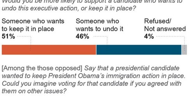 AP-GfK Poll: Tough immigration plans not a must for GOPers