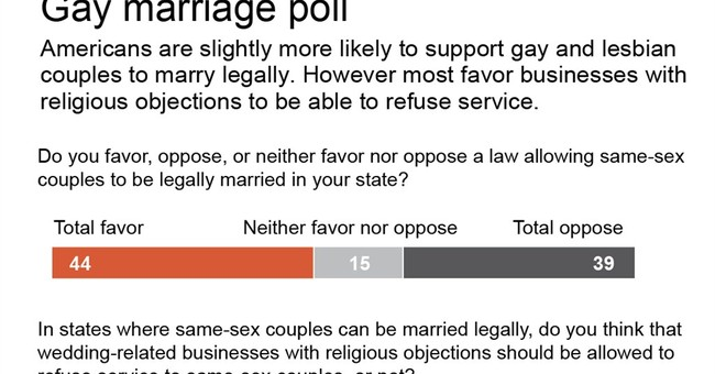 AP-GfK Poll: Support of gay marriage comes with caveats