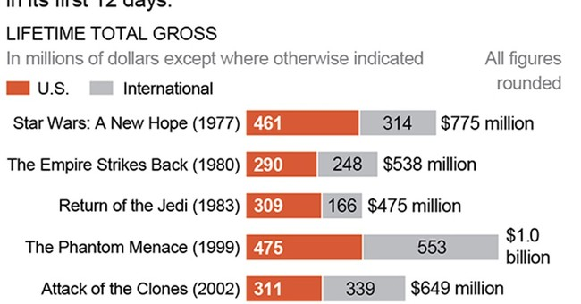 'Force Awakens' soars with $1B on record weekend at theaters