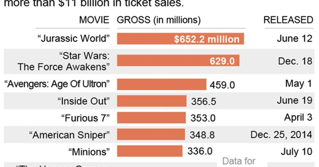 'Jurassic World,' 'Star Wars' lead top 10 movies of 2015