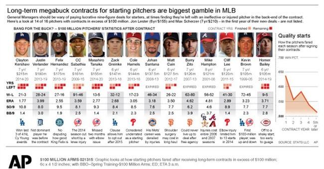 History says $100 million pitchers must produce results fast