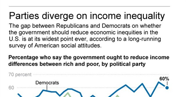 Poll: Little change in desire for action on inequality