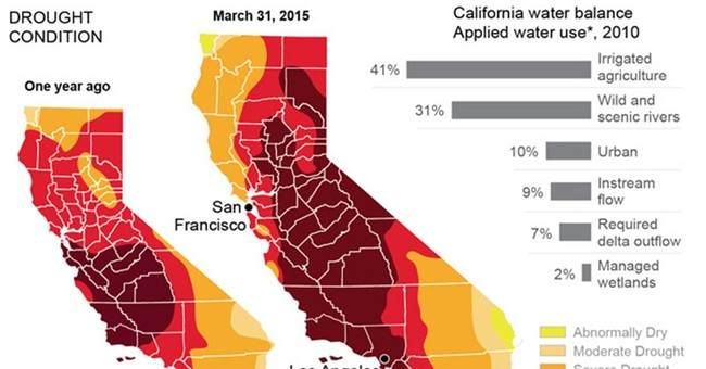 A Hot Water Issue in the California Drought Discussion