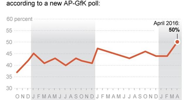 Poll: Things to know about people's opinions on Barack Obama