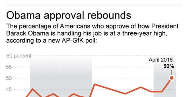 AP-GfK Poll: Improved economic outlook boosts Obama approval