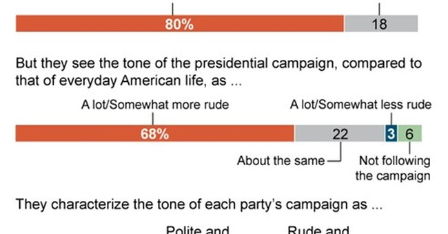 AP-NORC Poll: That's rude: More say GOP is discourteous