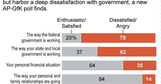 Poll: Americans angry with federal government, happy at home