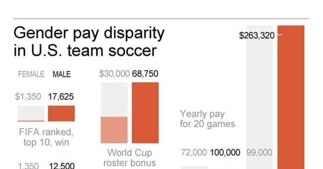 History repeats: US women's soccer team still in wage fight