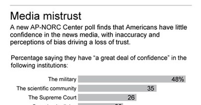 Poll: Just 6 percent of people say they trust the media