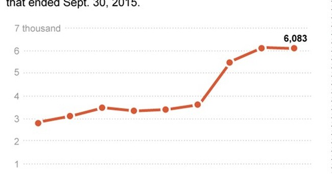 Military reports fewer sex assaults; more intervention urged