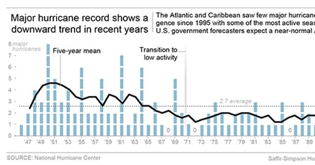 Feds expect more Atlantic tropical storms than last 3 years