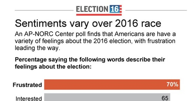 AP-NORC Poll: Interest, not excitement in White House race