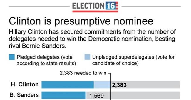 AP count: Clinton has delegates to win Democratic nomination