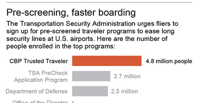 More travelers sign up for airport programs, only to wait