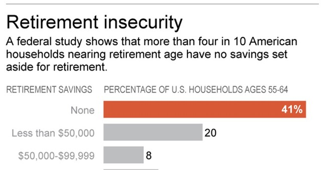 Kids leaving home doesn't always lead to parents saving more