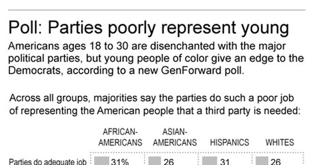Poll: Most young Americans say parties don't represent them
