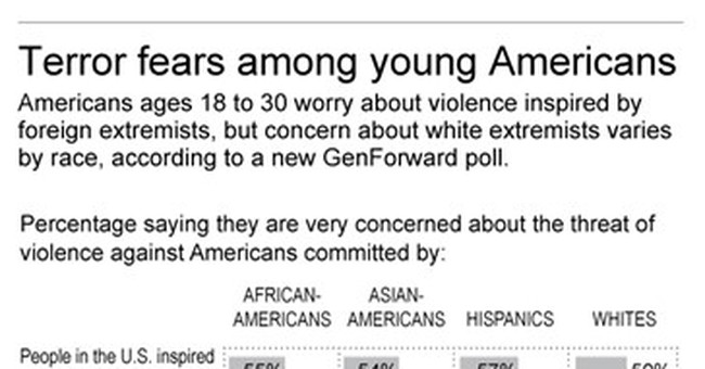 Poll: Young people's fear of white extremism varies by race