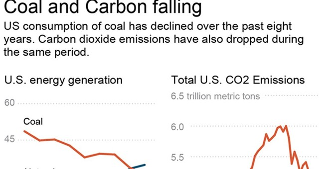 OBAMA LEGACY: Quiet but big changes in energy, pollution