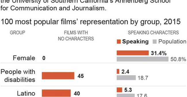 AP EXCLUSIVE: Study finds inequality unchanged in Hollywood