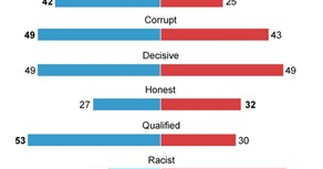 AP-GfK Poll: Candidates disliked, viewed as dishonest