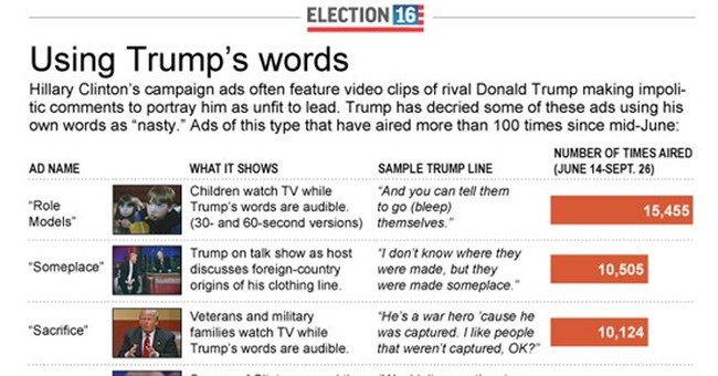 Clinton's 'nasty' Trump ads are mostly his own words