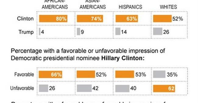 Poll: Clinton's edge with young people crosses racial lines