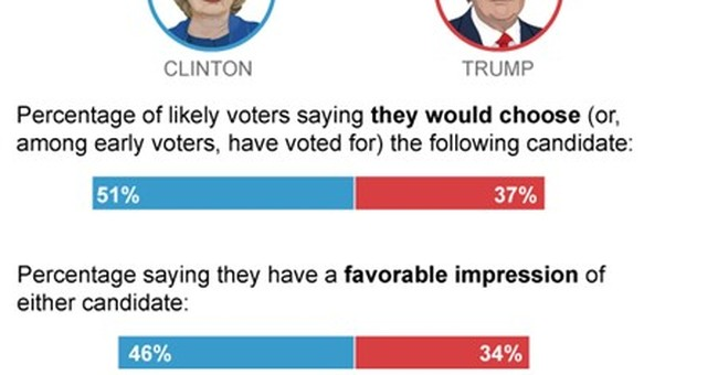 AP-GfK Poll: Clinton a big winner over Trump in the debates