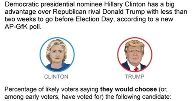 AP-GfK Poll: Clinton has commanding advantages over Trump