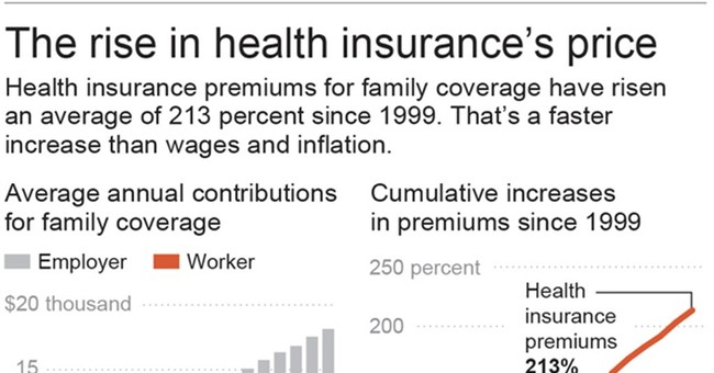 Why health care eats more of your paycheck every year