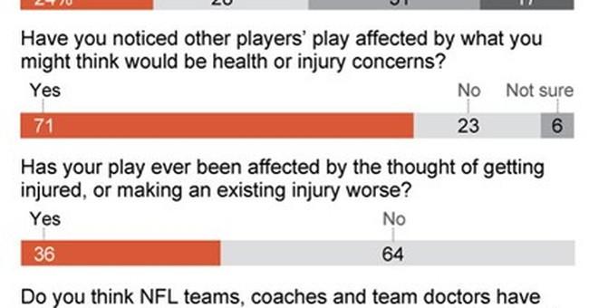 AP Survey: NFL players question teams' attitudes on health