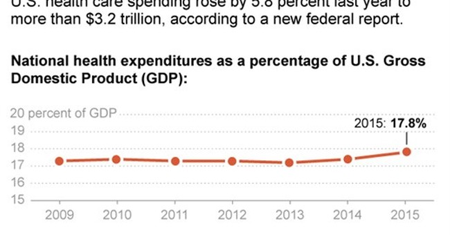 US health care tab hits $3.2T; fastest growth in 8 years