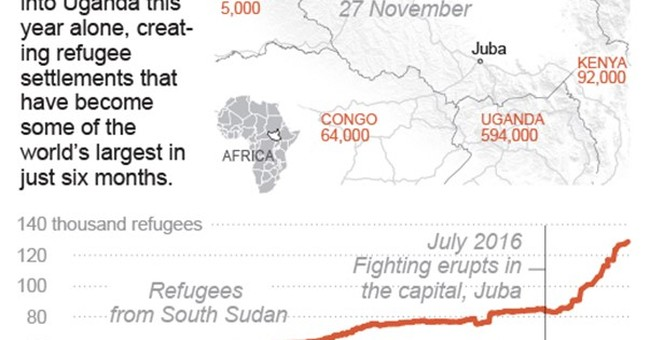 Fleeing war, South Sudanese create booming camps in Uganda