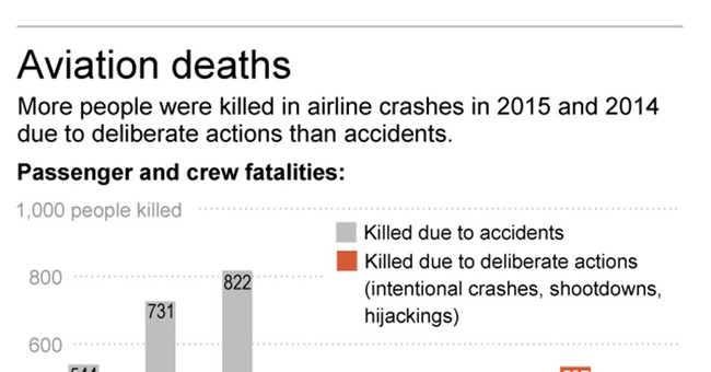 Malicious acts cause more airline deaths than accidents