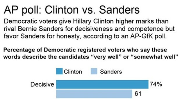 AP-NORC Poll: Dems worried about Income gap, Wall Street