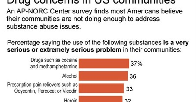 AP-NORC Poll: Most Americans see drugs as a big problem