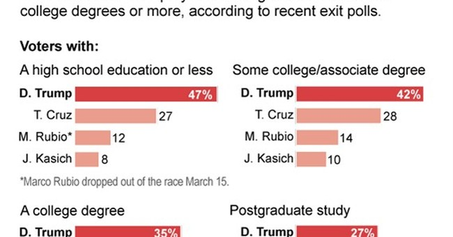 Educational divide in GOP White House race; what's behind it