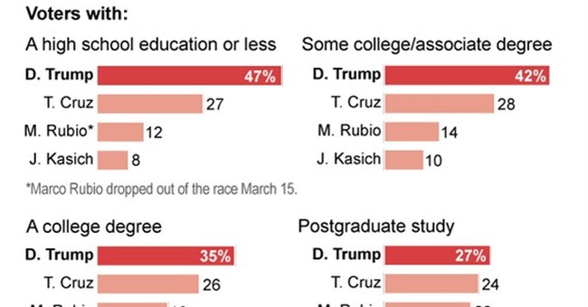 What's behind educational divide in GOP White House race