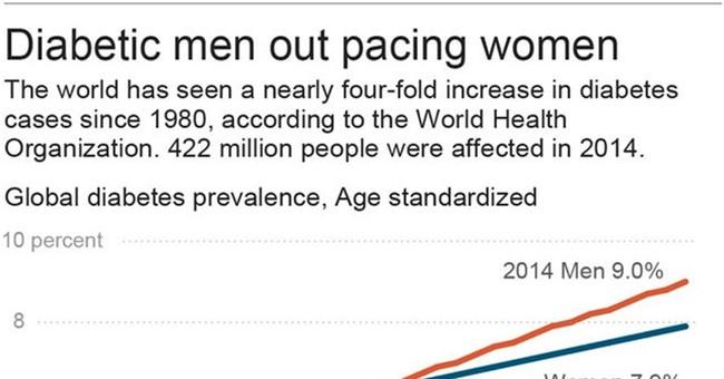 WHO: Diabetes rises fourfold over last quarter-century