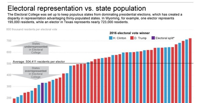 "New State-By-State Population Estimates Released ""Rich States"" Once Again Lead the Way"