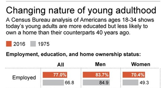 Census: Young women in US favor jobs outside the home