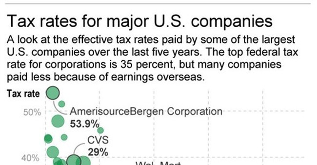 Retailers and insurers get taxed more, tech less