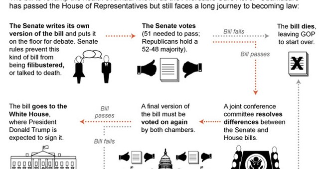 GOP health care bill the right prescription for US